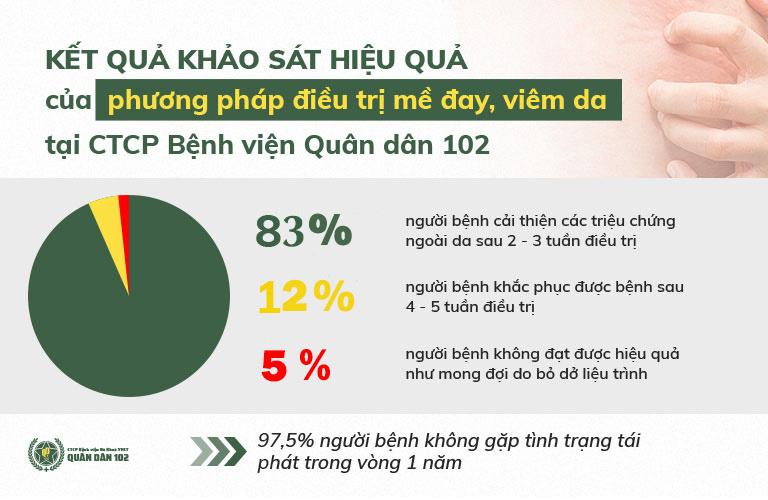 Thống kê kết quả điều trị của bệnh nhân tại CTCP Bệnh viện Quân dân 102