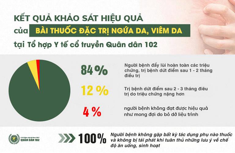 Kết quả khảo sát thực tế điều trị viêm da tại Tổ hợp Y tế Quân dân 102