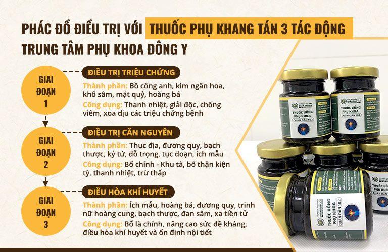 Trung tâm Phụ Khoa Đông y Việt Nam điều trị theo phác đồ 3 tác động
